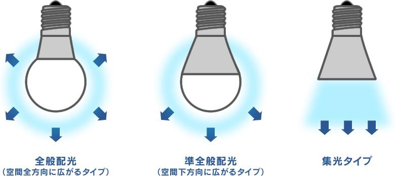 光の広がり