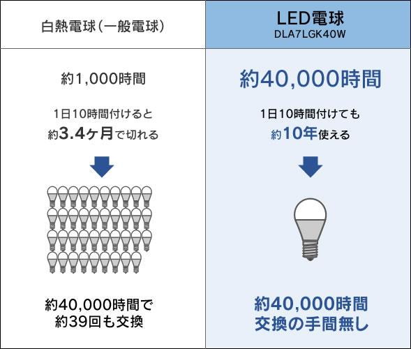 LEDの寿命