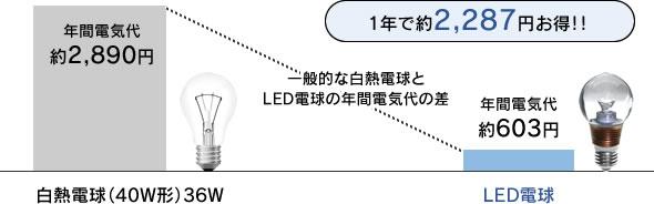 電気代節約