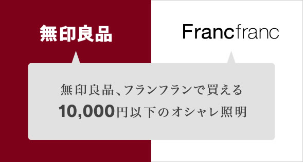無印良品、FrancFranc共に根強いファンを持つお店ですが、 今回はこの2つのお店で買える照明をご紹介したいとお思います。